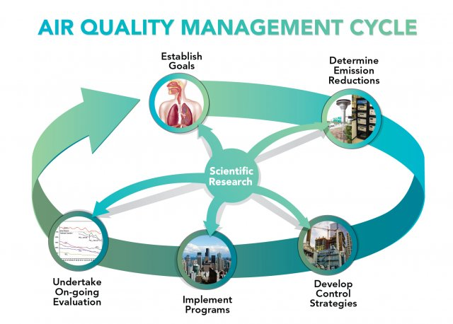 Graphic showing the air quality management process cycle: 1. establish goals; 2. determine emission reductions; 3. develop control strategies; 4. implement programs; 5. evaluation; back to 1