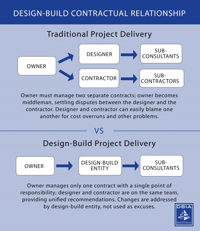 Graphic that compares the traditional project delivery versus the Design-Build approach