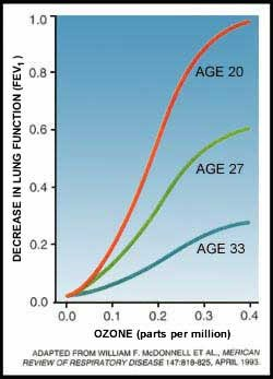 Sensitivity to ozone exposure is age related