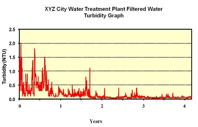 Filter plant performance as measured by filtered water turbidity over a four-year period.