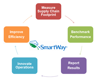 SmartWay Steps to Success graphic