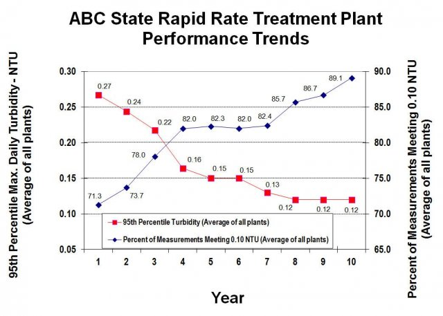 Average turbidity performance data from all of the rapid rate surface water treatment plants from an AWOP state.