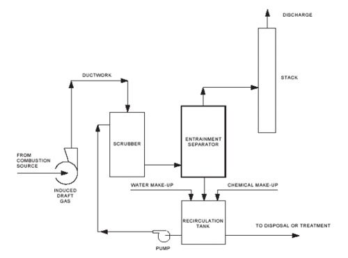 Diagram of a Venturi Scrubber System