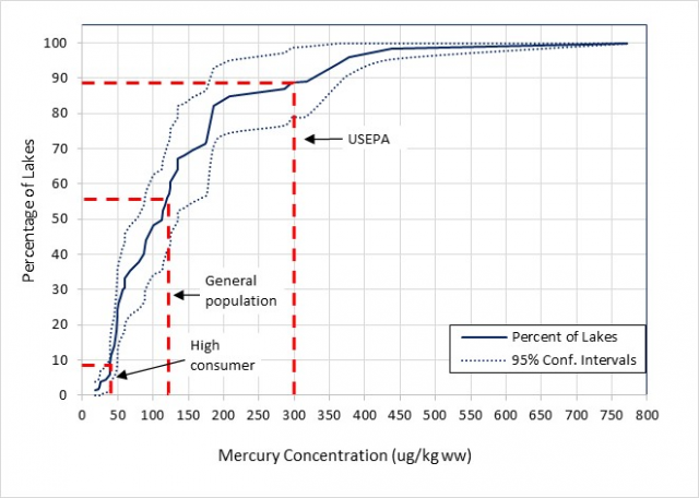 Figure 2: showing the cumulative distribution frequency plot of fish tissue mercury by percent of lakes