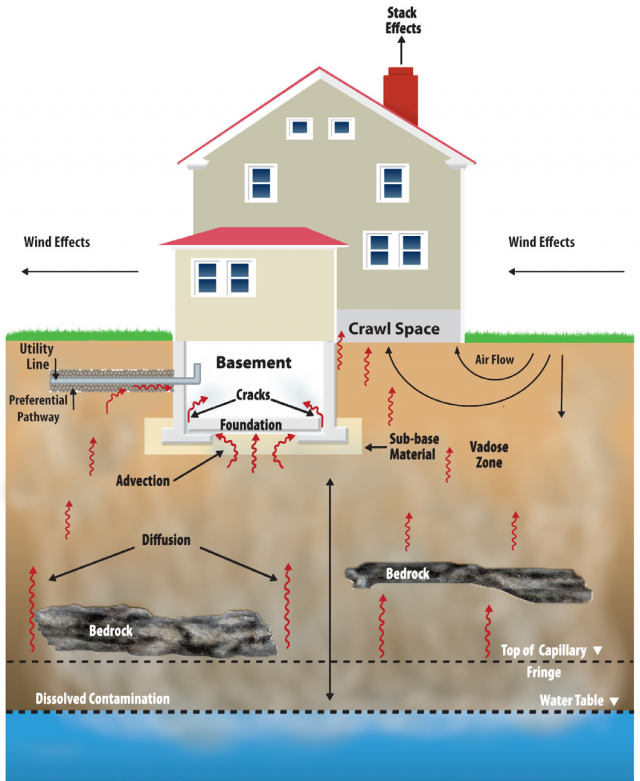 Figure showing vapor intrusion into a home