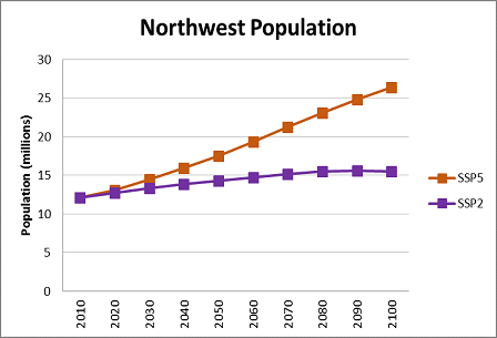 Chart showing the growth of the northwest population.
