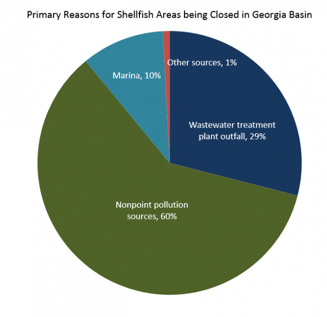 Chart showing primary reasons for shellfish areas being closed in Georgia Basin