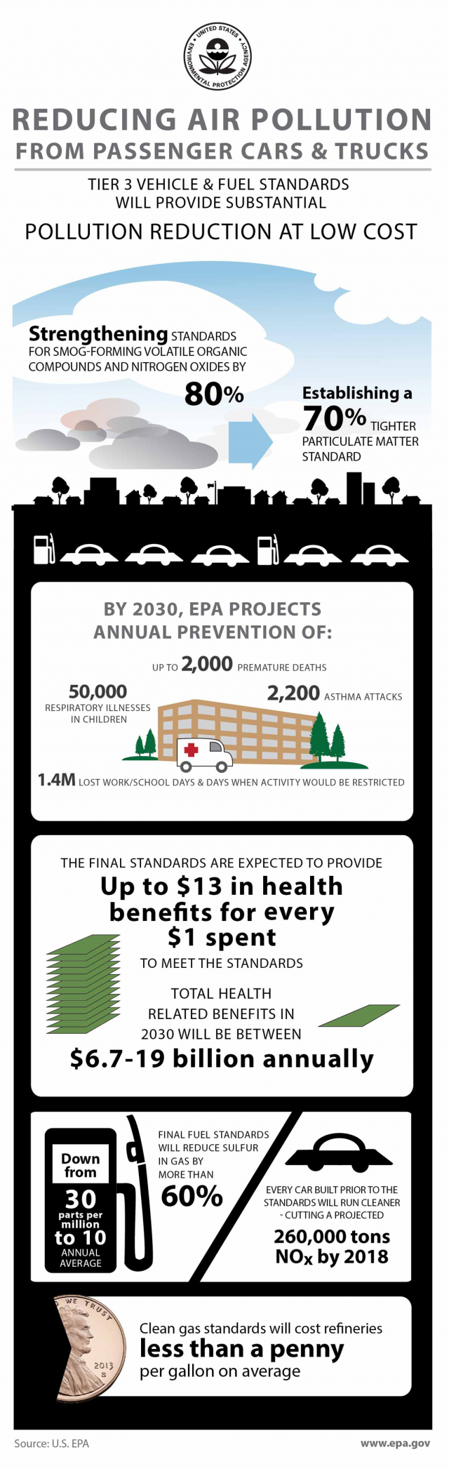 Infographic showing that Tier 3 vehicle and fuel standards will provide substantial pollution reduction at low cost, annual prevention projections for 2030, health benefits for final standards, and sulfur and nitrogen dioxide reductions.