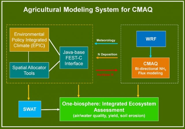 Schematic of Agricultural Modeling in CMAQ