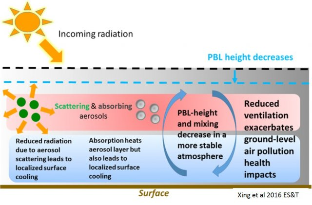 The dynamics of the planetary boundary layer are complex and have profound impacts on pollutant concentrations