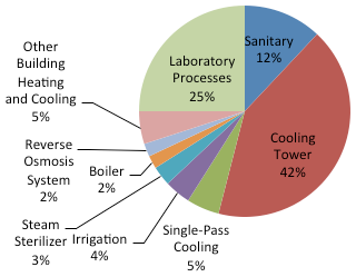 Laboratory Water Consumption Chart