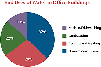 WaterSense Commercial Use of Water in Office Buildings Chart