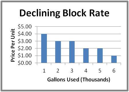 Our water graph for declining block rate