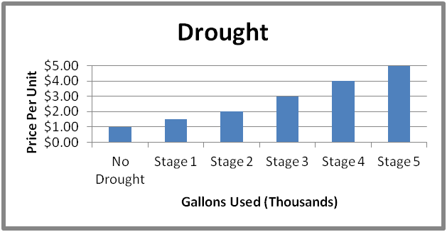 Our water graph for drought rate