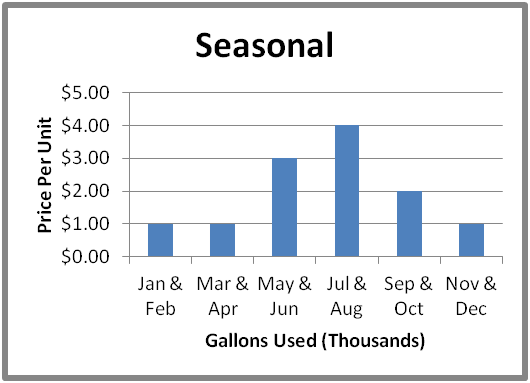 Our water graph for seasonal rate