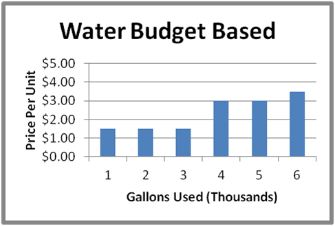 Our water graph for water budget rate