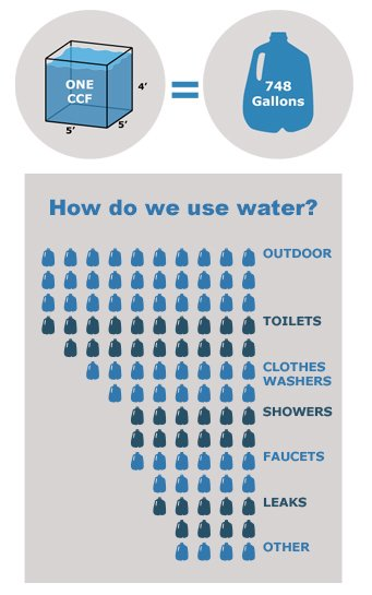 Our water average use chart