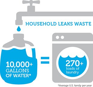 Info graphic detailing information on household leaks