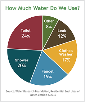 How we use water watersense us epa pie chart of our water use ccuart Choice Image