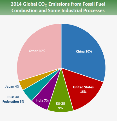 Global Greenhouse Gas Emissions Data Greenhouse Gas Ghg