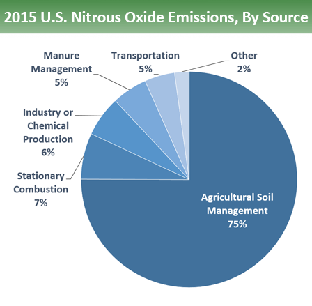 Pie chart of U.S. nitrous oxide emissions by source. 75% is from agricultural soil management, 7% from stationary combustion, 6% from industry or chemical production, 5% from manure management, 5% from transportation, and 2% from other sources.