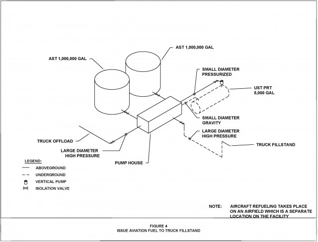 Figure 4. Issue Aviation Fuel to Truck Fillstand