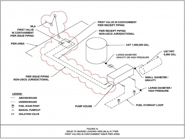 Figure 7a. Issue to Marine Loading Arm (MLA) at Pier First Valves in Containment Near Pier Area