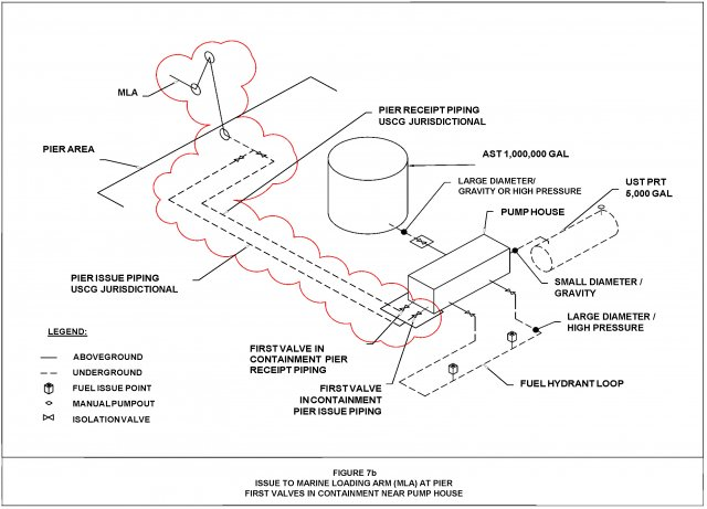 Figure 7b. Issue to Marine Loading Arm (MLA) at Pier First Valves in Containment Near Pump House