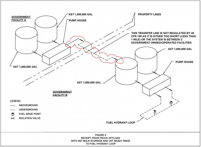 Figure 8. Receipt from Truck Offload with AST Bulk Storage and UST Ready Issue to Fuel Hydrant Loop