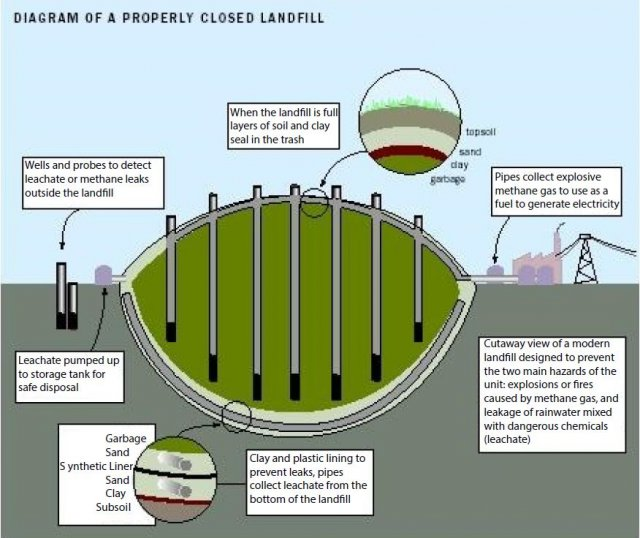 This image is a graphic of a cross-section of a properly closed municipal solid waste landfill.
