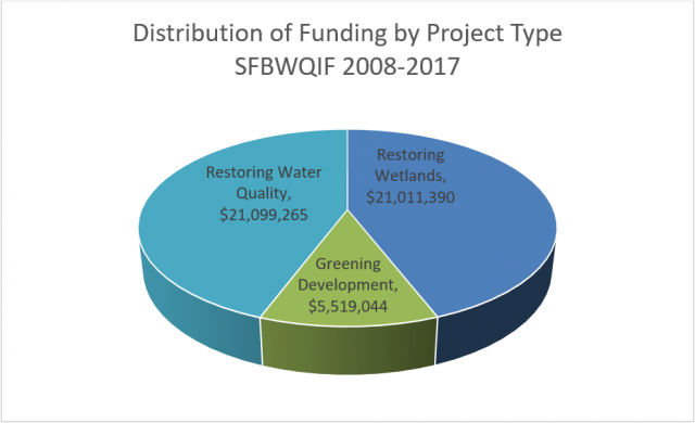San Francisco Water Quality Improvement Fund 2008-2017 Distribution of Funding by Project Type: Restoring Water Quality, $21,099,265; Restoring Wetlands, $21,011,390; Greening Development, $5,519,044.
