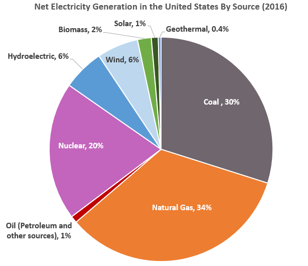 impact of electricity on environment