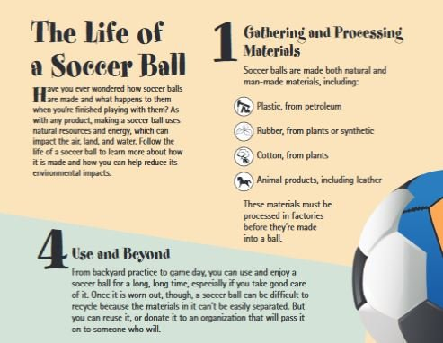 Part of the life of a soccer ball poster