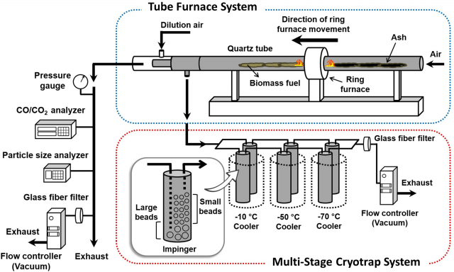 Diagram of the biomass combustion and smoke collection system.