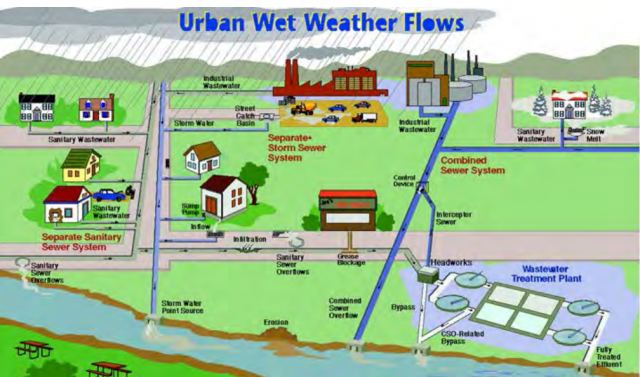 Urban wet weather flow cycle