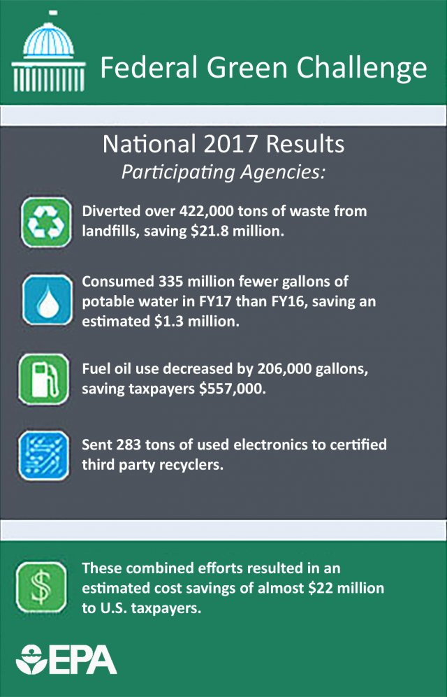 FGC National 2017 Results. Diverted 422K tons from landfill, saving $21.8M; Consumed 335M fewer gallons potable water, saving ~$1.3M; Fuel oil decreased 206,000 gallons, saving $557K; 283 tons electronics to certified recyclers. Savings of ~$22 million.