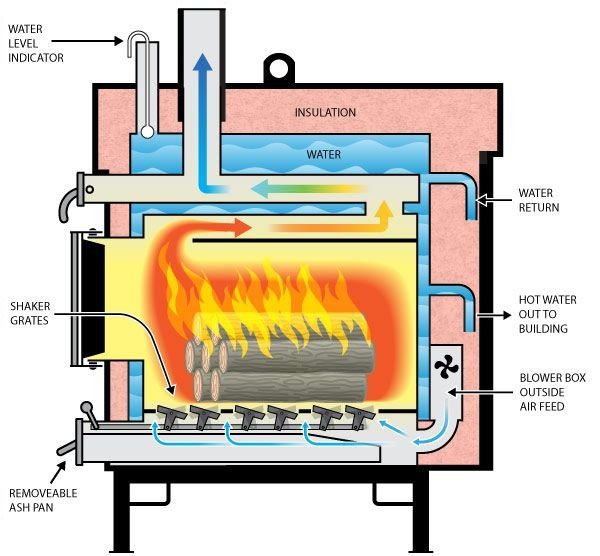 Frequent Questions about Wood-Burning Appliances | Burn Wise | US EPA