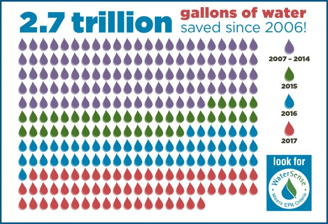 2.7 trillion gallons of water saved since 2006 graphic.