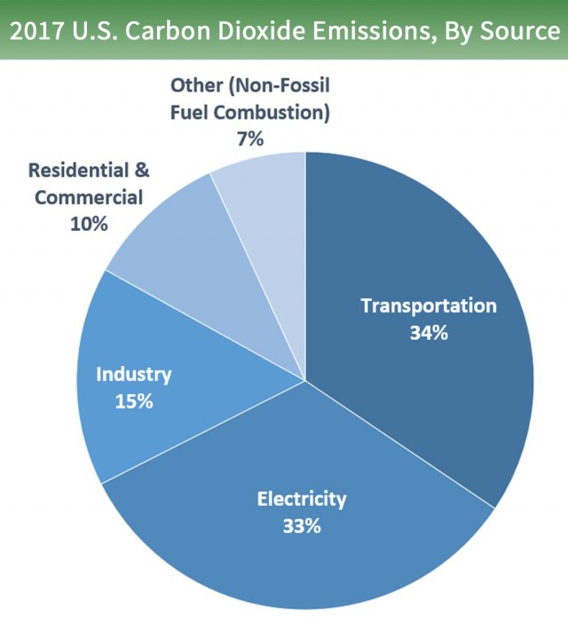Pie chart of U.S. carbon dioxide emissions by source. 33% is from electricity, 34% is from transportation, 15% is from industry, 10% is from residential and commercial, and 7% is from other sources (non-fossil fuel combustion).