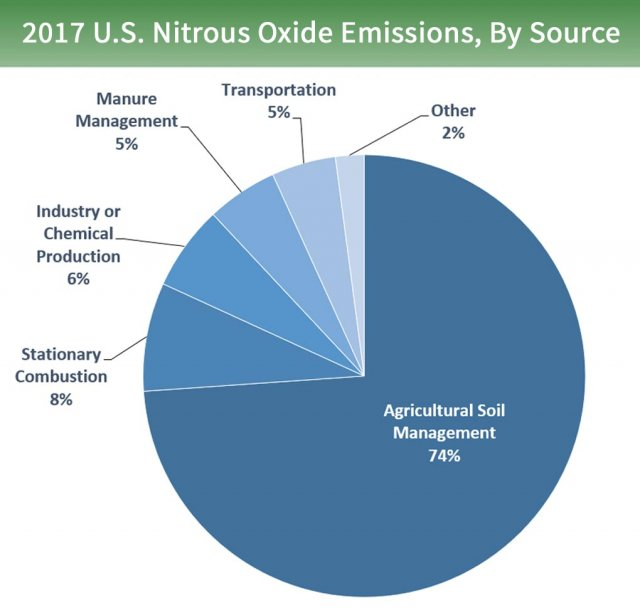 Pie chart of U.S. nitrous oxide emissions by source. 74% is from agricultural soil management, 8% from stationary combustion, 6% from industry or chemical production, 5% from manure management, 5% from transportation, and 2% from other sources.
