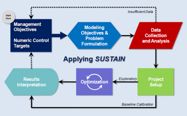 Application of System for Urban Stormwater Treatment and Analysis IntegratioN (SUSTAIN)