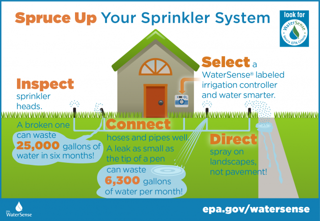 Before you ramp up your watering efforts, spruce up your irrigation system by remembering four simple steps: inspect, connect, direct, and select.