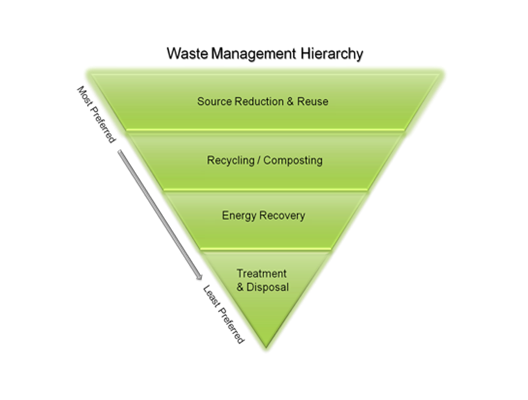 Waste management strategies from most preferred to the least: Source Reduction and Reuse, then Recycling/Composting, Energy Recovery, and Treatment and Disposal.