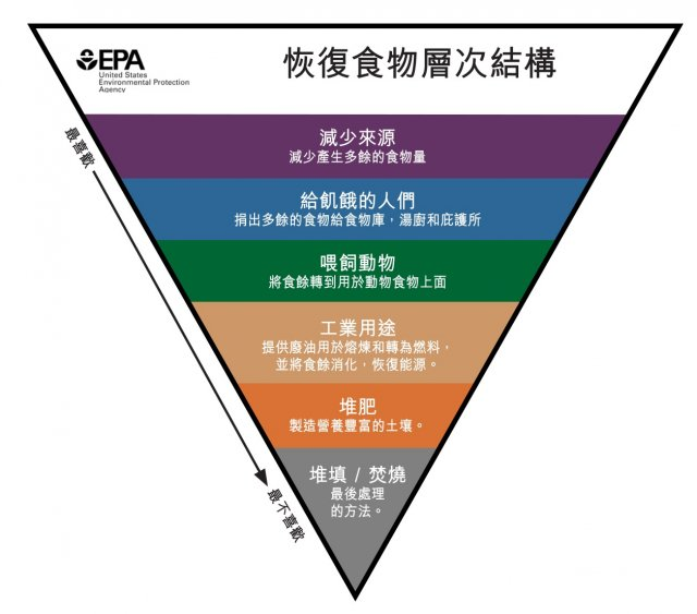this is the words food recovery hierarchy in traditional chinese