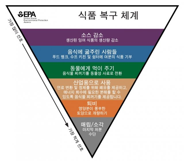 This is a translation of the Food Recovery Hierarchy in Korean