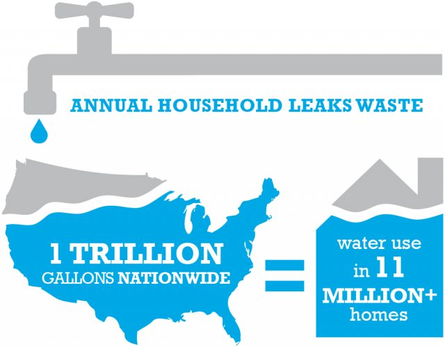 Annual household leaks waste 1 trillion gallons nationwide, equal to water use in 11 million plus homes.