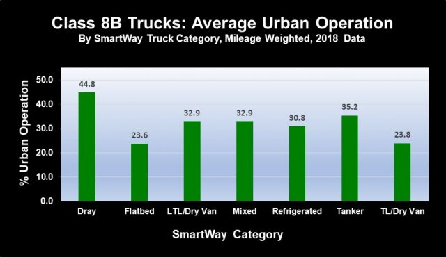 Bar chart showing SmartWay carrier percent of urban operations data for the 2018 data year.