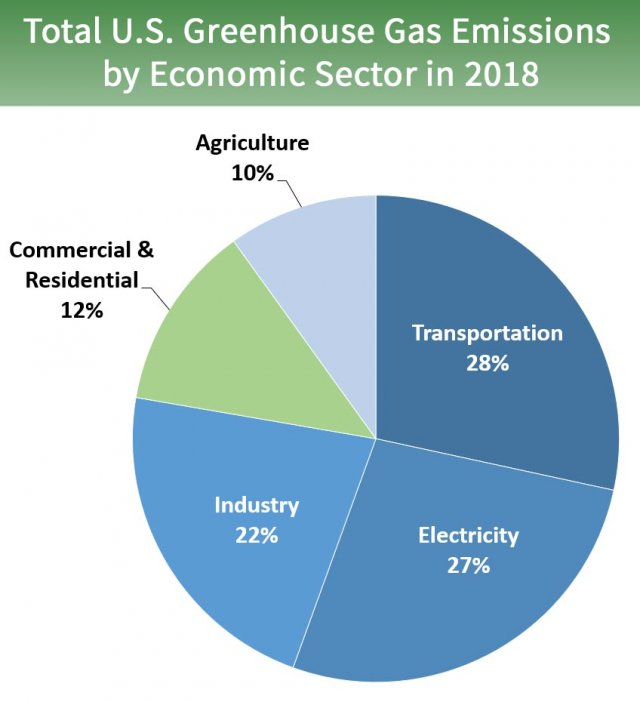 Pie chart of total U.S. greenhouse gas emissions by economic sector in 2018. 27 percent is from electricity, 28 percent is from transportation, 22 percent is from industry, 12 percent is from commercial and residential, and 10 percent is from agriculture.
