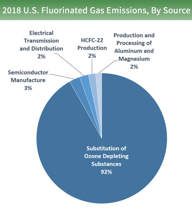 Pie chart of U.S. fluorinated gas emissions by source. 92% is from the substitution of ozone depleting substances, 3% from semiconductor manufacture, 2% from electrical transmission and distribution, 2% from HCFC-22 production, and 2% from other sources.