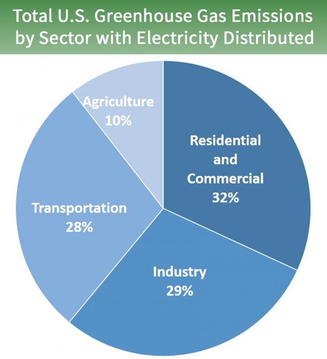 Pie chart showing total U.S. Greenhouse Gas Emissions by Sector with Electricity Distributed. 32 percent is from Residential and Commercial, 29 percent is from industry, 28 percent is from transportation, and 10 percent is from agriculture.
